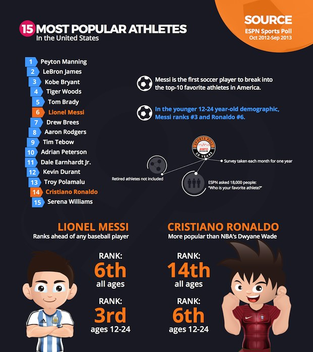 EA Sports FIFA Soccer Infographic 2