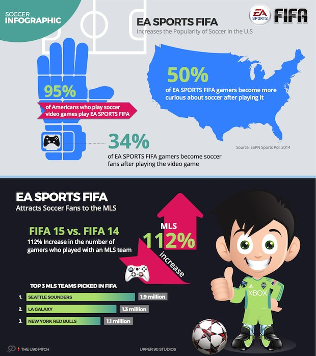 EA Sports FIFA Soccer Infographic